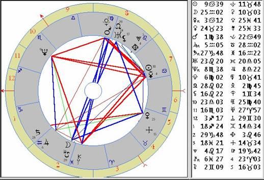 lifke-chart