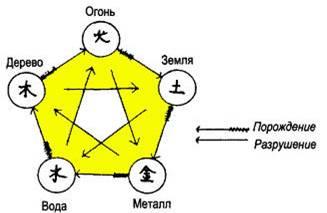 chinese-pentagram