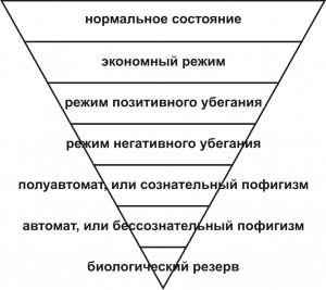 46-перевёрнутая пирамида энергетических уровней