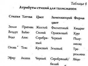 06-таблицы соответствий