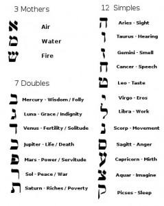 12-1-еврейская система