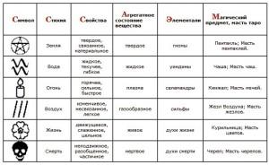 12-2-нетрадиционные системы стихий