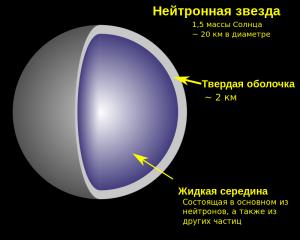 16-нейтронное вещество